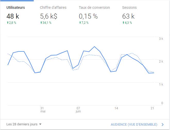 capture de google analytics